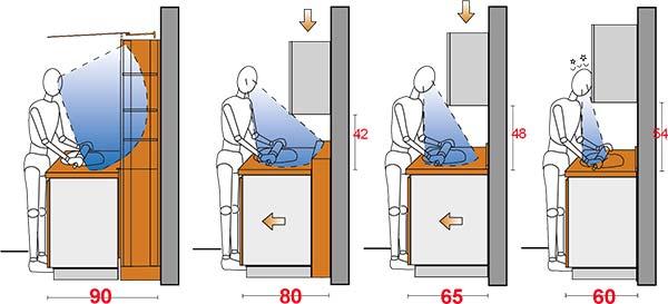Cu l debe ser la altura de una encimera te damos datos - Medidas encimera cocina ...