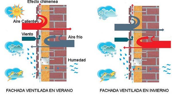 camara aire fachada ventilada
