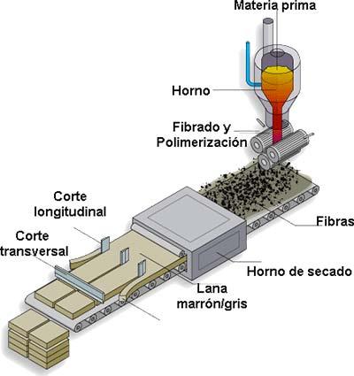 fabricacion lana de roca